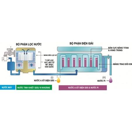 Máy tạo nước Pi Biontech BTM-303D-Thế giới đồ gia dụng HMD